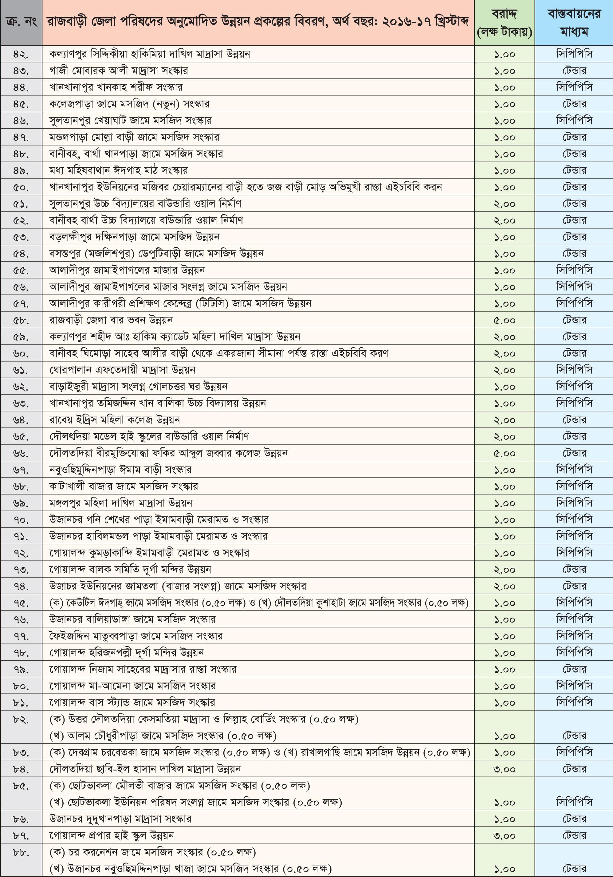 বার্ষিক উন্নয়ন কর্মসূচী (এডিপি) খাতে সাধারণ বরাদ্দ ৫,৬৫,০০,০০০ টাকা অর্থ বছর: ২০১৬-১৭ খ্রিস্টাব্দ